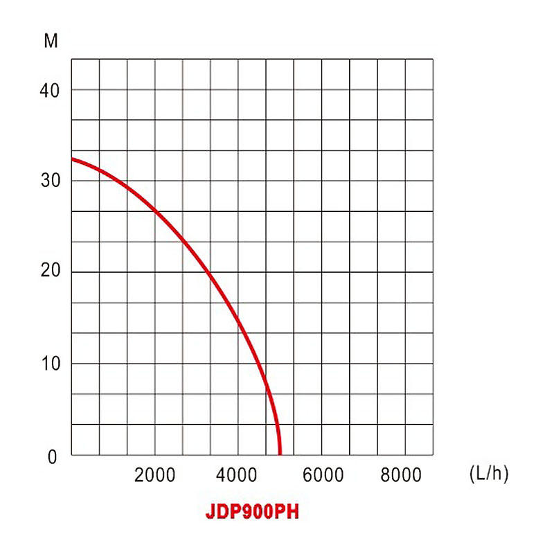 High-lift submersible pump Water Pump For JT JDP-900PH-2