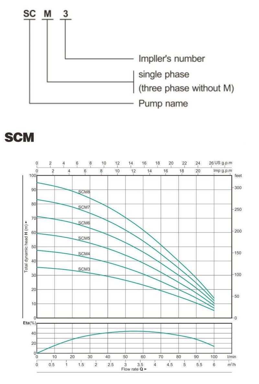Multi Stage Pumps Bore Hole Pump SCM-2
