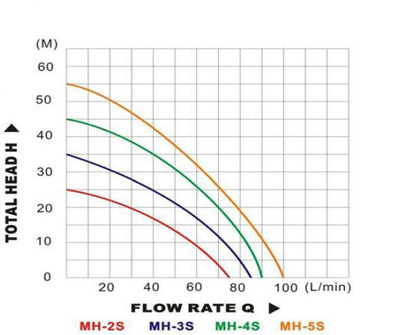 pump horizontal inline centrifugal pump mh for deep well JT