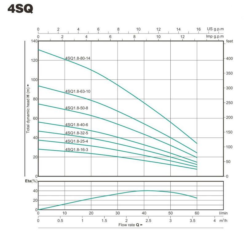 Multistage Booster Pump Bore Hole Pump 4SQ-3