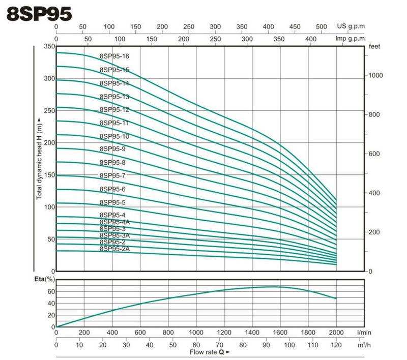 automatic borehole motor prices 6sr45 convenient operation for farm-3