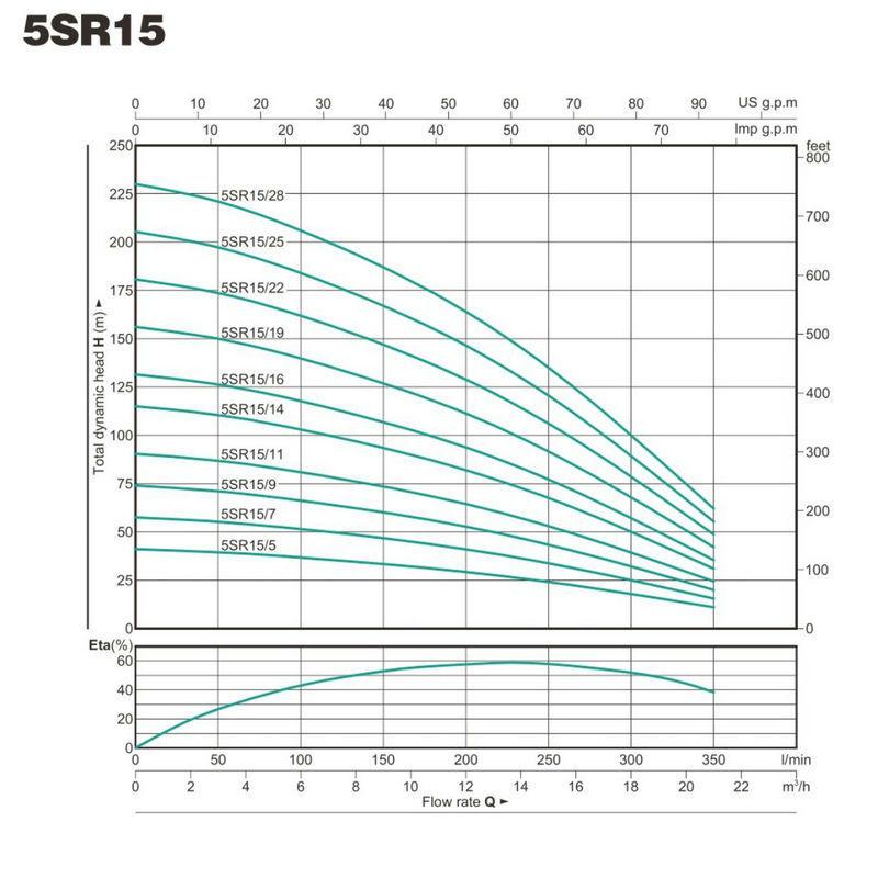 Multistage High Pressure Pump Bore Hole Pump 5SR15-3