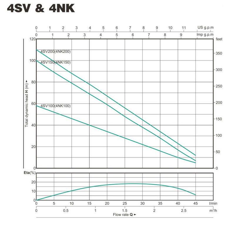 JT bore calpeda submersible pump high efficiency for farm-3