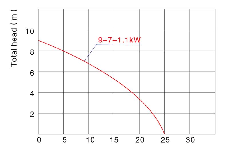 impeller best sewage pump lift for industrial JT-2