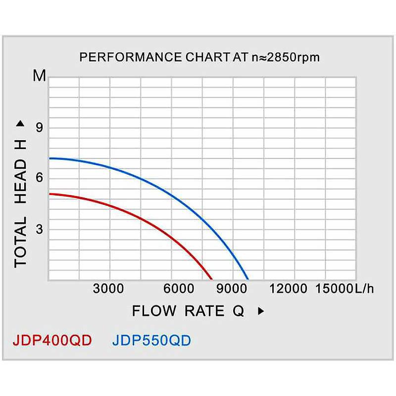 Garden submersible intellect pump JDP-400QD-3