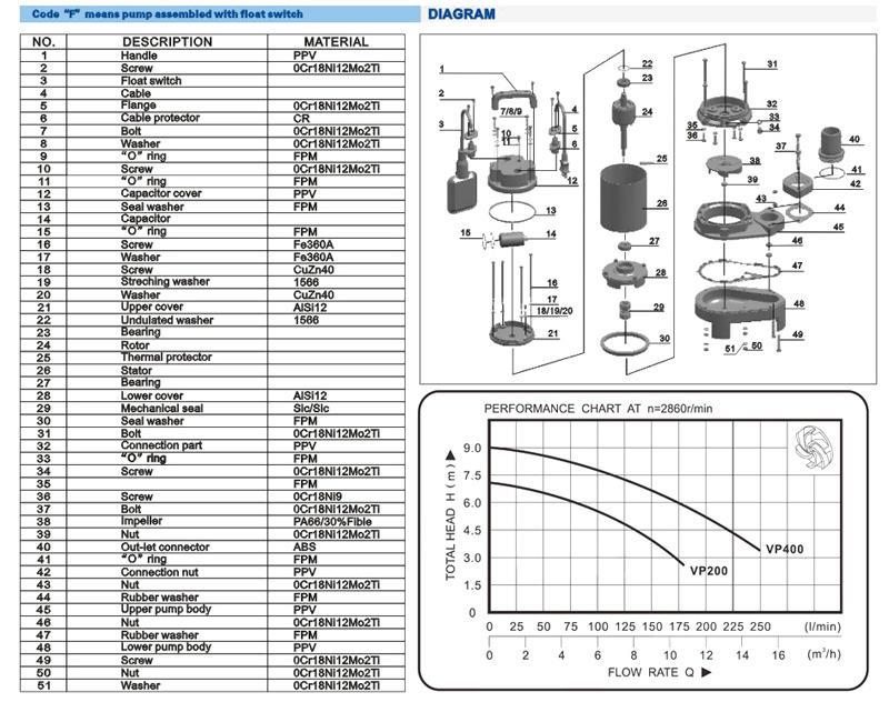 flow effluent pump submersible for family JT-2