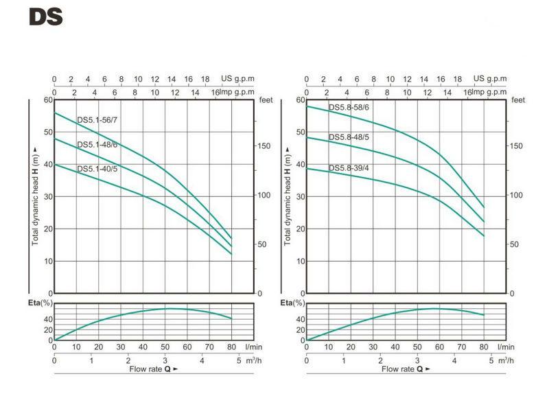 Best Deep Well Pump Bore Hole Pump DS-3